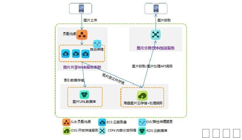 软件开发|云服务|IT系统集成