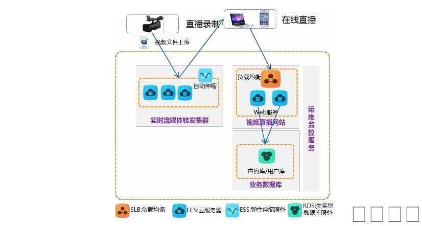 软件开发|云服务|SAAS应用